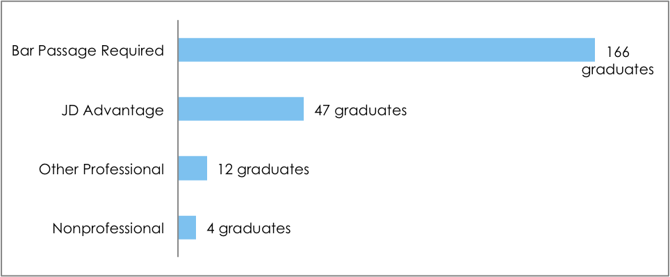 Class of 2014 Employment Statistics   Employment Data   Career ...