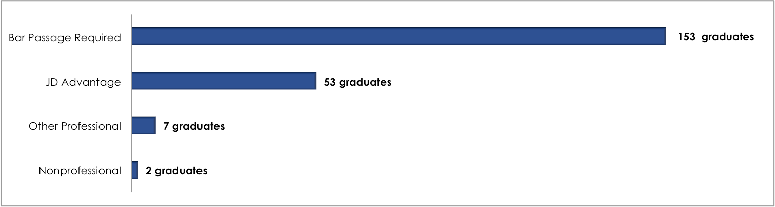 2015: Employment by job category